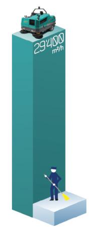 Produtrtività BULL 200 | grafico comparativo